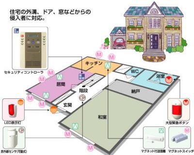 様々な場所からの侵入者に対応するホームセキュリティシステムの概要図